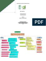 Mapa Conceptual Negociaciones