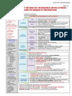 029 Prématurité et retard de croissance intra-utérin  facteurs de risque et prévention