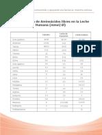 Tabla Concentracion de Aminoácidos 2.pdf