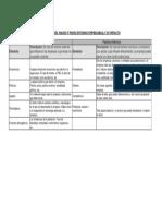 Identificación de Los Factores Del Macro y Micro Entorno Empresarial y Su Impacto
