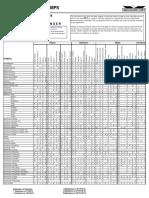 Chemical Chart