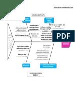 Diagrama de Ishikawa-Antecedentes Históricos Del Aprendizaje- Julissa Rosales Lezama