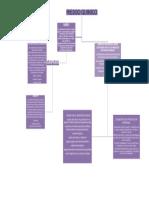 Mapa conceptual riesgo quimico