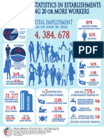 Labor and Employment Infographics