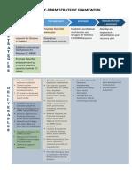 CC-DRRM Strategic Framework