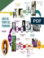Linea Del Tiempo Del Feminismo