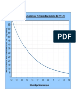 curva relacion agua- cemento ACI.pdf