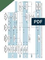 Flow Chart Concrete