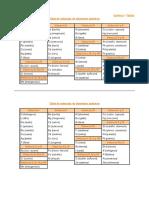 Tabla de valencias.pdf