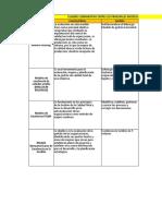 Cuadro Comparativo Sistemas Integrados de Gestion