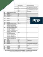 Lista Protocoalelor Terapeutice - Iunie 2019