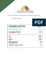 Proyecto de Codigo Organico de La Produccion Comercio e Inversion ( Votacion Definitiva )