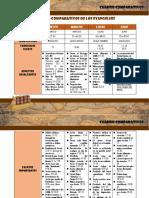 315505438-Comparacion-de-los-4-Evangelios.pdf