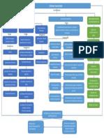 Map Financiero