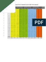 Standar Potensi Produksi PPKS vs SOCFIND