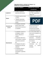 305240041-Diferencias-y-Semejanzas-Entre-El-Contrato-de-Trabajo-y-El-Contrato-de-Locacion-de-Servicios[2] (1).docx