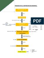 Diagrama del proceso de biodisel