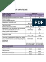 Criterios Para Evaluación de Riesgo de Caries