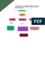 Un Mapa Conceptual Sobre