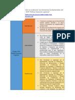 Cuadro Sinóptico Conpes 3547 Politica Nacional Logistica