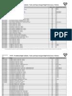 RTA - Prohibited Vehicles List