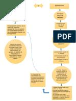 Mapa Conceptual Pensamiento Estrategico