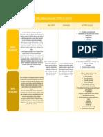 Cuadro Comparativo Macro y Micro Localización