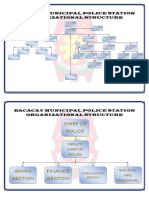 PNP. BACACAY MUNICIPAL POLICE STATION ORGANIZATIONAL STRUCTURE, Mission, Vission, Mandate, and Philosophy.docx