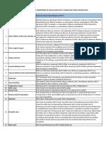 Daftar penyakit Kompetensi 4A