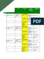 Action Plan FMEA