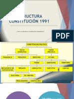 Estructura Constitución 1991 2019