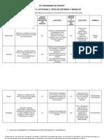 El Paradigma de Ackoff Actividad 2