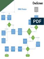 RMA Process(1)