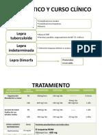 pronostico y tratamiento de la lepra