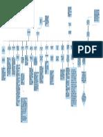Mapa Conceptual de Normatividad Revisoria Fiscal (2)