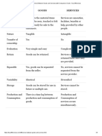 Difference Between Goods and Services (With Comparison Chart) - Key Differences