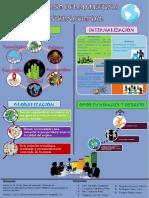 Infografia Del Entorno de Marketing