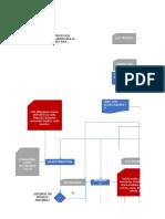 Flujograma Excel