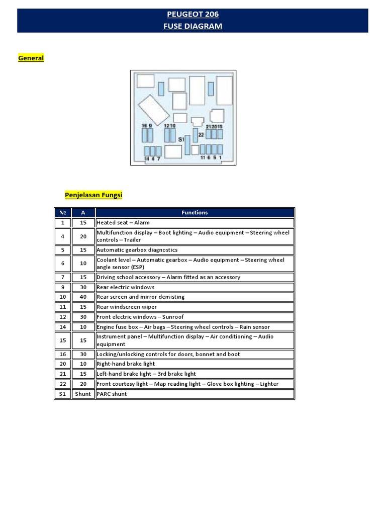 Peugeot 206 Fuse Diagram Wiring Diagrams Site Know District Know District Geasparquet It