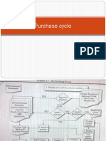 purchase cycle