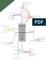mapa sobre la ley general de sociedades