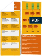 English Tenses Examples and Flow Chart.pdf