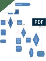 Diagrama de Flujo Facturacion