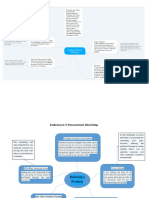 E-Procurement Mind Map