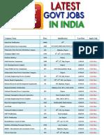 Latest Govt Jobs in India.pdf