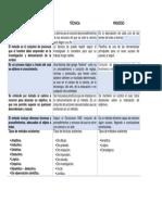 Tabla Comparativa Proceso Tecnica Metodo