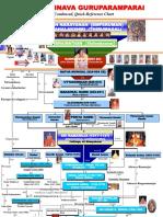 Sri Vaishnava Guru Paramparai Chart