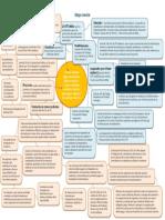 mapa mental fuero y cuotas sindicales (1) (1).pdf