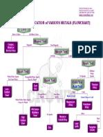 Metal Identification Flow Chart.pdf