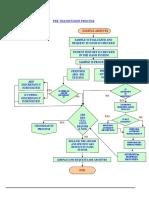 Pre Transfusion Test Flow Chart
